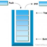 سورس کد تبدیل عبارت میانوندی به پسوندی با استفاده از پشته در جاوا